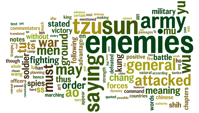 The Art of War word cloud